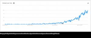 RPA popularity in Google Trends